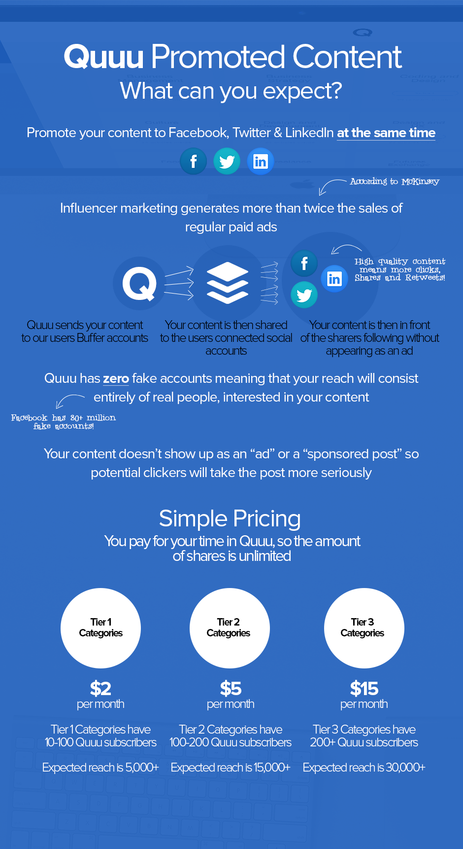 Quuu Promoted Content Infographic